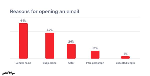 تاثیر عنوان در نرخ باز شدن ایمیل